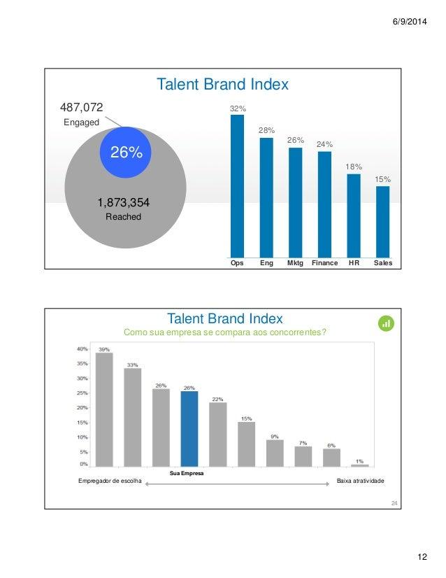 6/9/2014 12 Ops Eng Mktg Finance HR Sales 32% 28% 26% 24% 18% 15% 487,072 Engaged 26% Talent Brand Index 1,873,354 Reached...