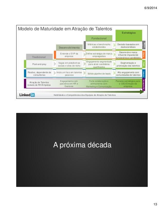 6/9/2014 13 Desenvolvimento Fundacional Estratégico Tradicional MarcaVagas Métrica s SeleçãoPercepçãoRH Reativo, dependent...
