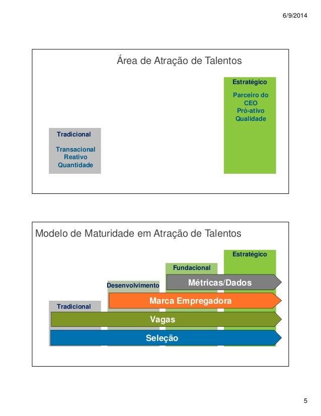 6/9/2014 5 Área de Atração de Talentos Transacional Reativo Quantidade Parceiro do CEO Pró-ativo Qualidade Estratégico Tra...