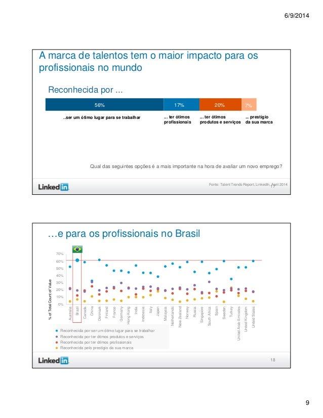 6/9/2014 9 17 A marca de talentos tem o maior impacto para os profissionais no mundo 56% 20%17% 7% ..ser um ótimo lugar pa...