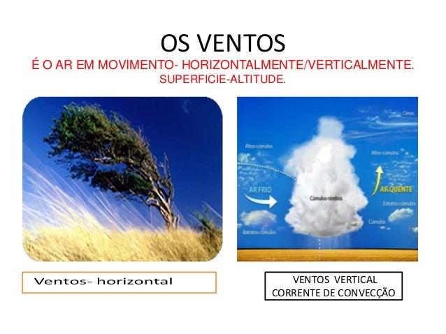 OS VENTOS  É O AR EM MOVIMENTO- HORIZONTALMENTE/VERTICALMENTE.  SUPERFICIE-ALTITUDE.  VENTOS VERTICAL  CORRENTE DE CONVECÇ...