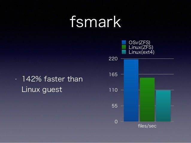 OSvを対話的に操作  「Lua CLI」  • 簡易的なシェル機能を実現  • 全ての機能をREST API上に実装  • デフォルトではOSv上で実行されるが、リモー  トホストで実行してSSH代わりに使用可能