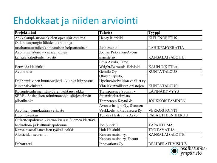 Ehdokkaat ja niiden arviointi