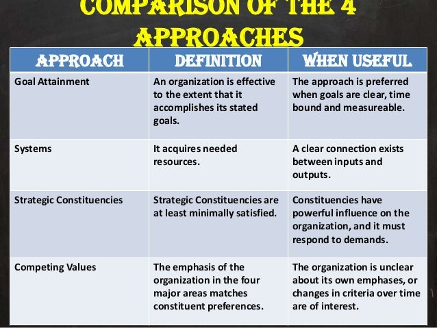 7 organizational approaches to studying the The focus is to increase employees learning capacity within an organization while responding to a real world challenge in a cross the experience of exchange can generate fresh approaches across action learning begins with a clearly defined organizational.