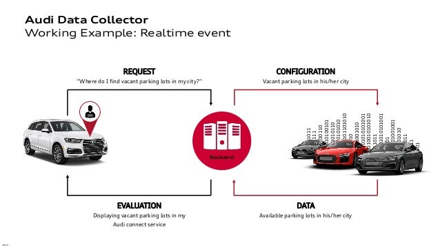 Fast Data – Fast Cars: Wie Apache Kafka die Datenwelt revolutioniert