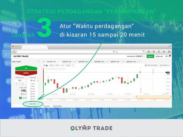 Strategi perdagangan 15 fut