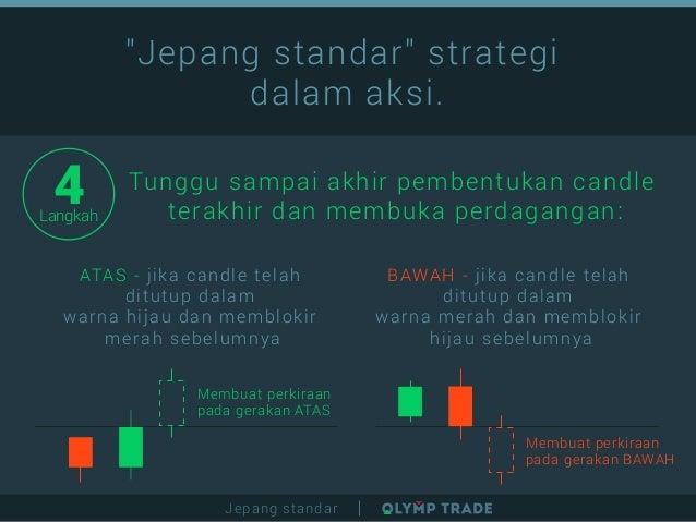 Bappebti Blokir Situs Pialang Berjangka Ilegal - Bisnis dpifoto.id