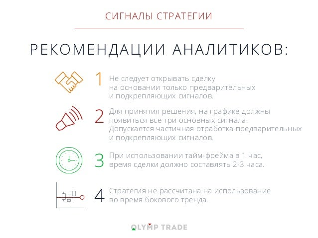 РЕКОМЕНДАЦИИ АНАЛИТИКОВ: Не следует открывать сделку на основании только предварительных и подкрепляющих сигналов. 1 Для п...