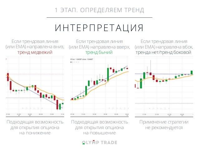 ИНТЕРПРЕТАЦИЯ Если трендовая линия (или EMA) направлена вниз, тренд медвежий Подходящая возможность для открытия опциона н...