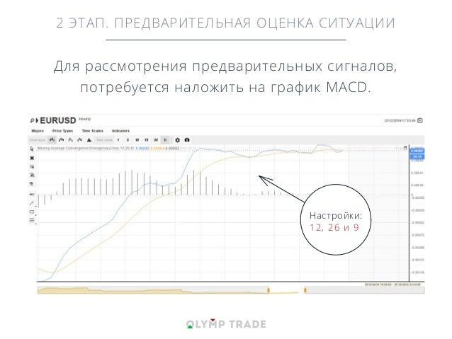 Для рассмотрения предварительных сигналов, потребуется наложить на график MACD. 2 ЭТАП. ПРЕДВАРИТЕЛЬНАЯ ОЦЕНКА СИТУАЦИИ На...