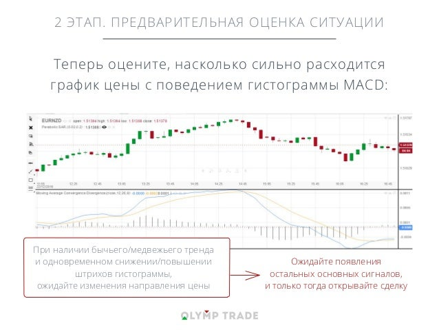 2 ЭТАП. ПРЕДВАРИТЕЛЬНАЯ ОЦЕНКА СИТУАЦИИ Теперь оцените, насколько сильно расходится график цены с поведением гистограммы M...