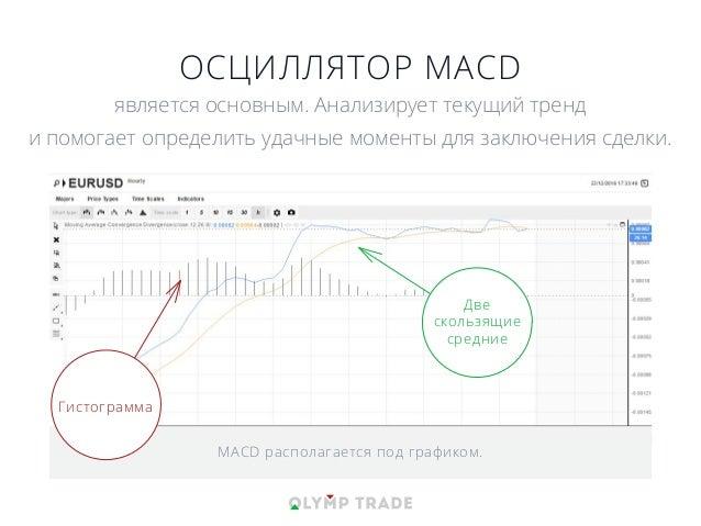 MACD располагается под графиком. ОСЦИЛЛЯТОР MACD является основным. Анализирует текущий тренд и помогает определить удачны...