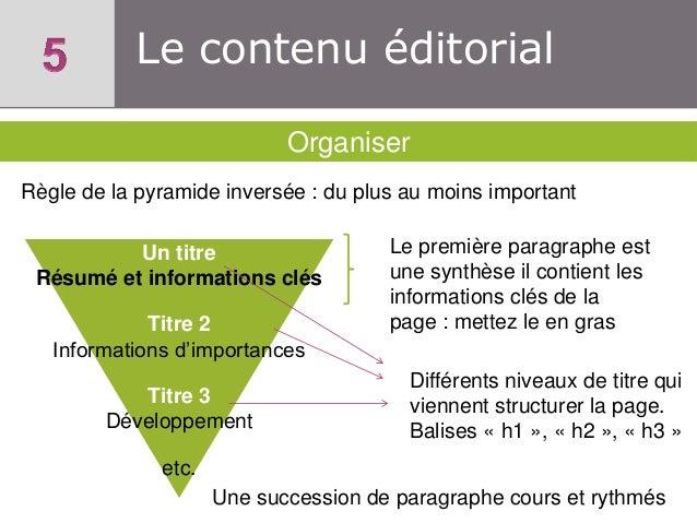 Le contenu éditorial Organiser Règle de la pyramide inversée : du plus au moins important Un titre Résumé et informations ...
