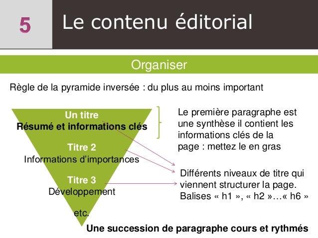 Le contenu éditorial Organiser Un titre Résumé et informations clés Titre 2 Informations d'importances Titre 3 Développeme...
