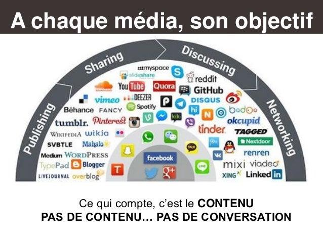 A chaque média, son objectif Ce qui compte, c'est le CONTENU PAS DE CONTENU… PAS DE CONVERSATION