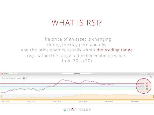 RSI Strategy