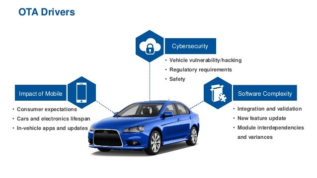Over The Air Ota Updates And The Connected Car