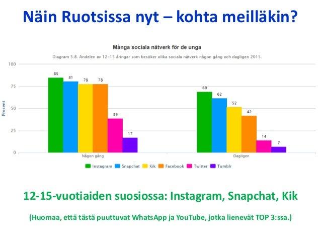 Uusimmat some-palvelut ja journalismi - WhatsApp, Snapchat ja median