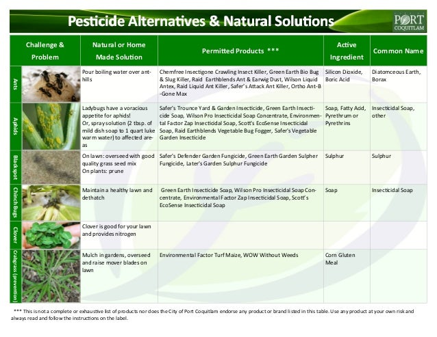 Pesticide alternatives natural solutions - Alternative uses for household items ...