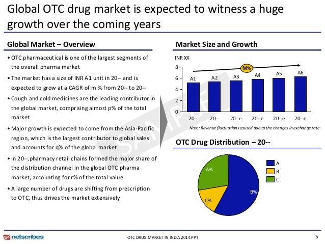 Global otc pharmaceutical market pdf