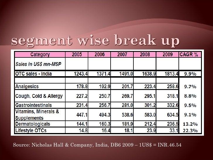 <ul><li>Source: Nicholas Hall & Company, India, DB6 2009 – 1US$ = INR.46.54 </li></ul>