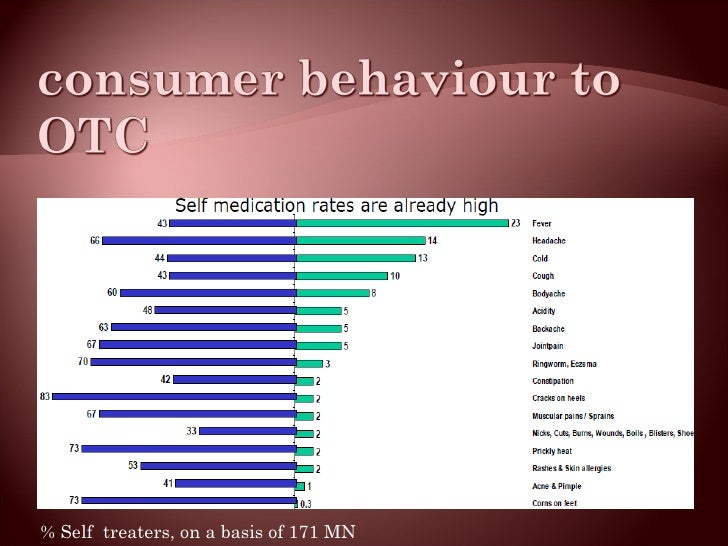% Self  treaters, on a basis of 171 MN