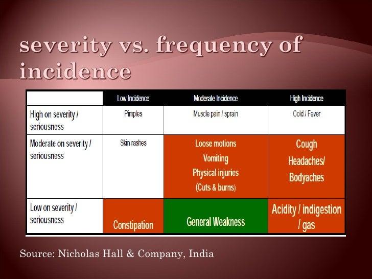 <ul><li>Source: Nicholas Hall & Company, India </li></ul>