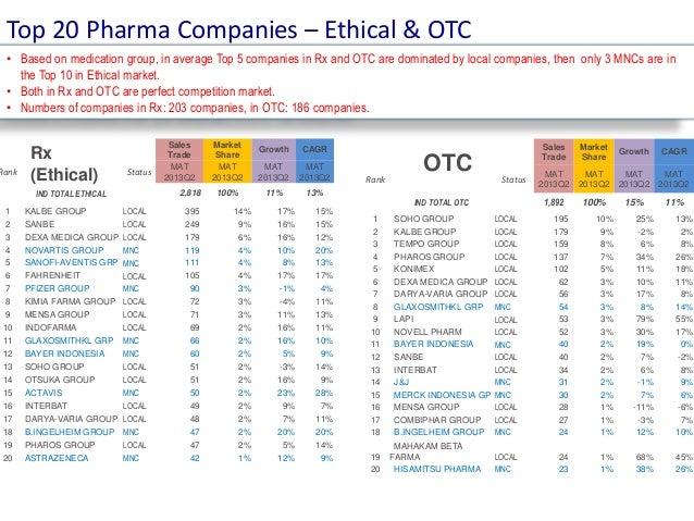 Pharma Market OTC & Nutrition Situation MAT 2013 Q2