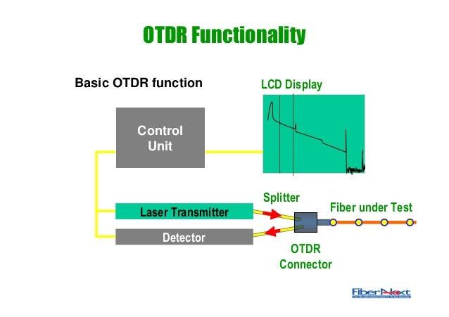 Otdr Testing