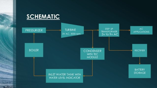 SCHEMATIC INLET WATER TANK WITH WATER LEVEL INDICATOR BOILER PRESSURIZER TURBINE CONDENSER WITH TEC MODULE STEP UP TRANSFO...