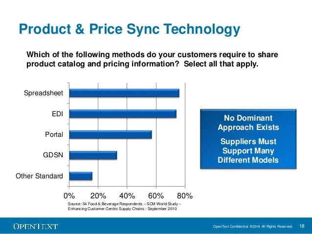 Enhancing Customer Centric Supply Chains slideshare - 웹