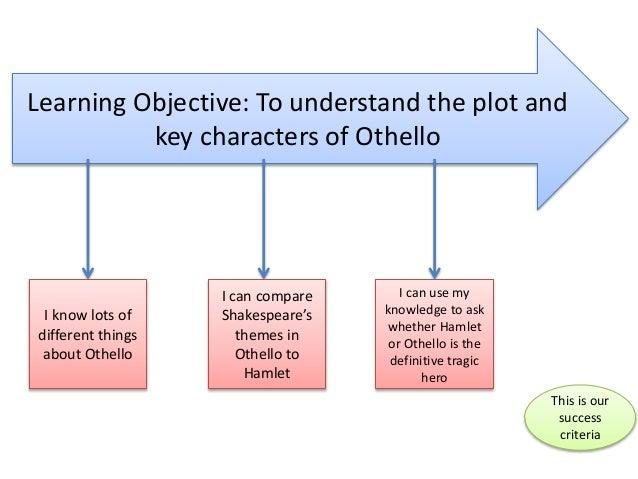 Othello as a Tragic Hero