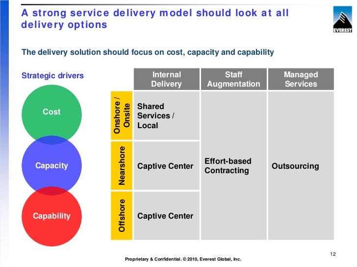 Cut your sg a costs by 30 of more by building the right for It service cost model template