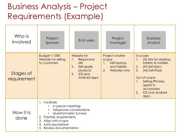 Business analysis 101 business analysis project requirements example wajeb Images