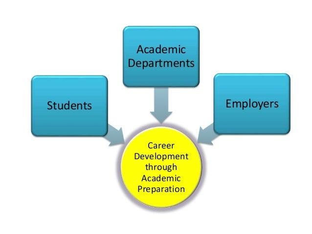 Career  Development  through  Academic  Preparation  Students  Academic  Departments  Employers