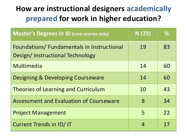 How are instructional designers academically  prepared for work in higher education?  Master's Degrees in ID (core courses...