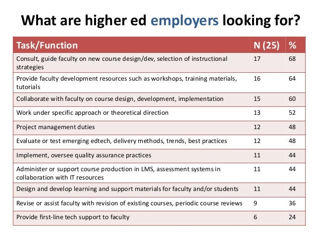 What are higher ed employers looking for?  Task/Function N (25) %  Consult, guide faculty on new course design/dev, select...