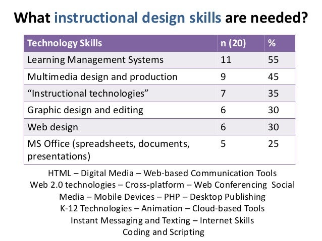 What instructional design skills are needed?  Technology Skills n (20) %  Learning Management Systems 11 55  Multimedia de...