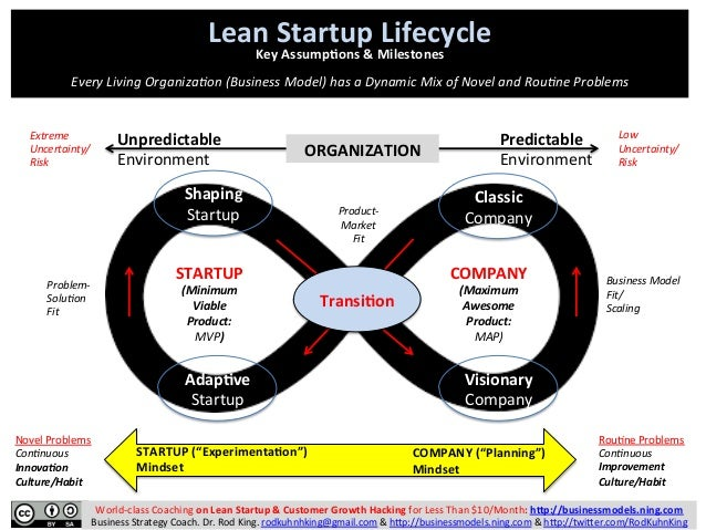 Lean  Startup  Lifecycle   Key  Assump4ons  &  Milestones      Every  Living  Organiza.on  (Business...