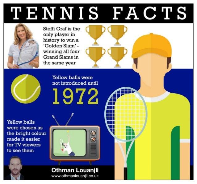 Othman Louanjli - Tennis Facts