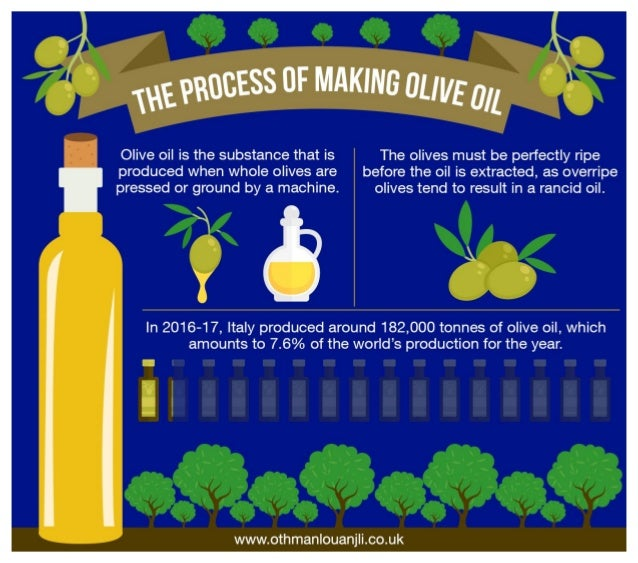 The Process of Making Olive Oil