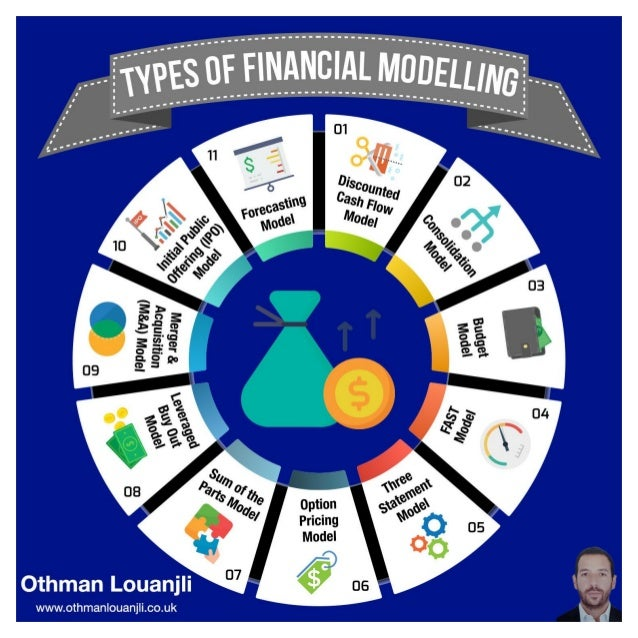 Types of Financial Modelling