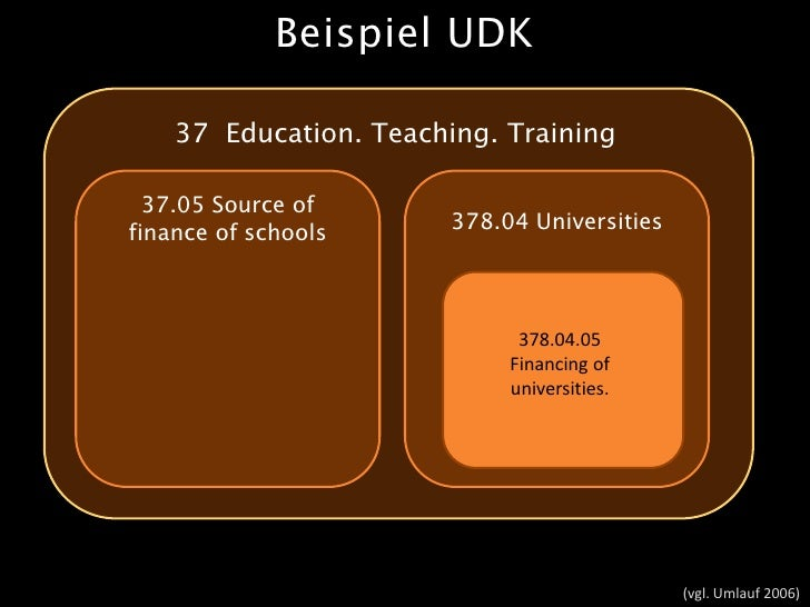 Beispiel UDK      37 Education. Teaching. Training    37.05 Source of finance of schools      378.04 Universities         ...