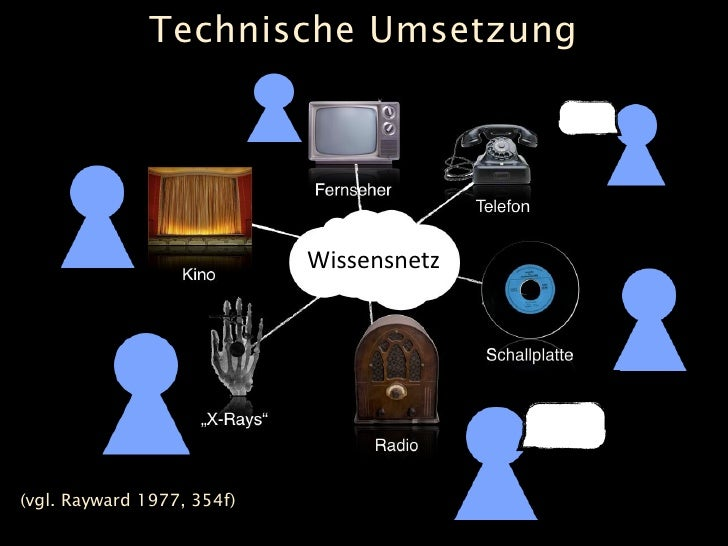 Technische Umsetzung                                 Wissensnetz     (vgl. Rayward 1977, 354f)