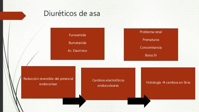 Diuréticos de asa Furosemida Bumetanida Ac. Etacrinico Problema renal Prematuros Concomitancia Bolos IV Reducción reversib...