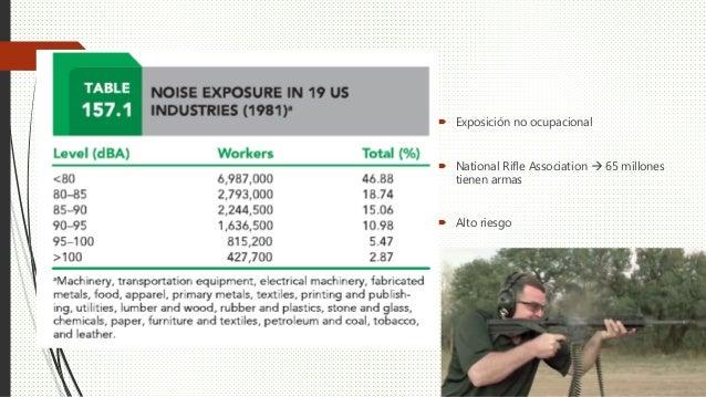  Exposición no ocupacional  National Rifle Association  65 millones tienen armas  Alto riesgo