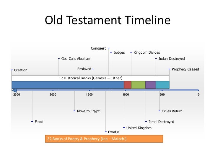 Old Testament Timeline Conquest ...