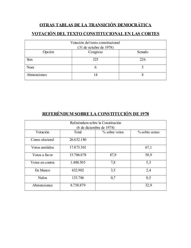 OTRAS TABLAS DE LA TRANSICIÓN DEMOCRÁTICA VOTACIÓN DEL TEXTO CONSTITUCIONAL EN LAS CORTES Votación del texto constituciona...