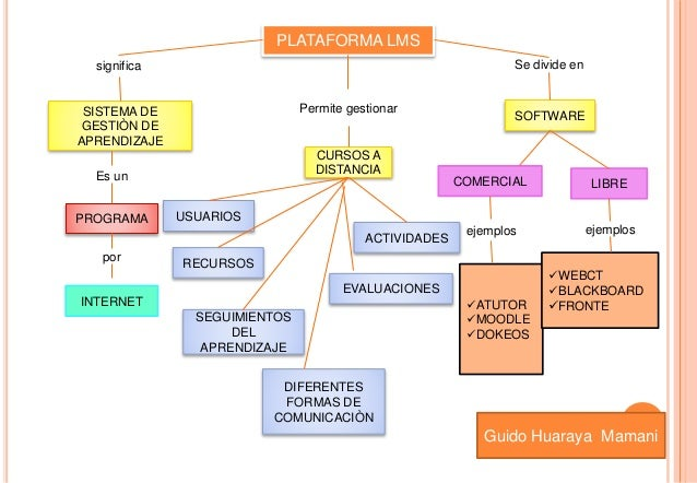 Es un paquete de Software AplicaciónPara creación Rebeca Machaca Canahua