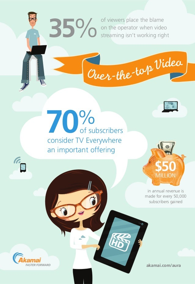35%  of viewers place the blame on the operator when video streaming isn't working right  70  %  of subscribers consider T...